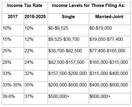 Icome Tax Rates