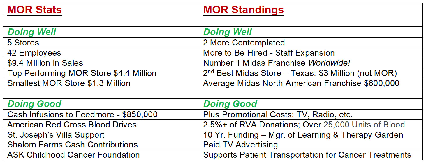 MOR Statistics
